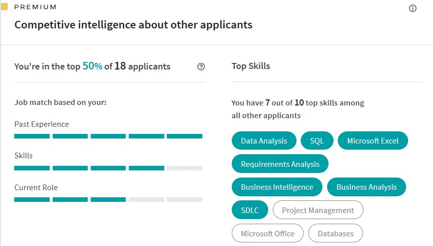 Example of the top skills of job applicants as revealed on LinkedIn Premium.