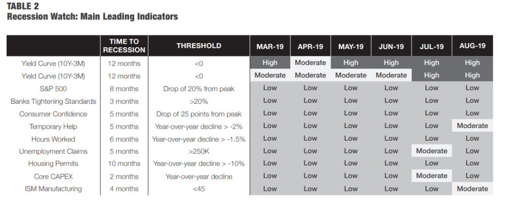 Table showing major recession indicators as of fall 2019