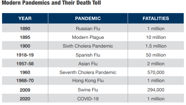 Deadliest pandemics of the past 130 years chart.